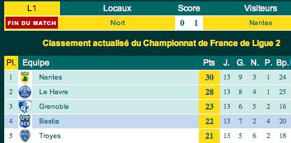 FC Nantes Ligue2 29102007